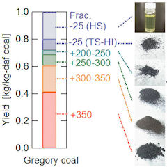 Fractionation of coals by multi-temperature solvent extraction.