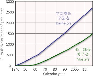 累積卒業生数の推移
